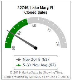 Home Sales in Lake Mary Fl, 32746 for January 2016  |  Gitta Sells & Associates
